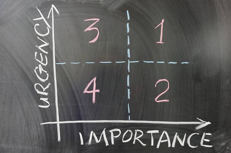 Eisenhower Matrix showing urgency and importance